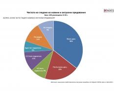 Близо две трети от българите следят редовно новините и актуалните предавания