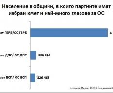 Население в общини, в които партиите имат избран кмет и най-много гласове за ОС
