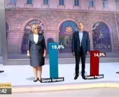 Коментар на резултати от национално експресно проучване на Маркет ЛИНКС, проведено по поръчка на bTV