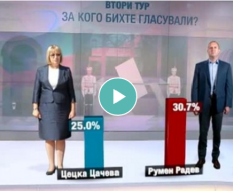 Comments on national representative survey results for Presidential elections 2016